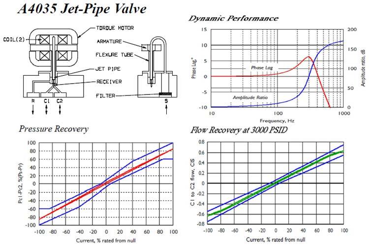 A4035 Single Stage Jet Pipe Servo Valve